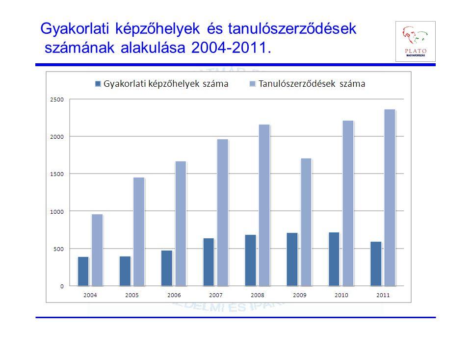 Gyakorlati képzőhelyek és tanulószerződések számának alakulása 2004-2011.