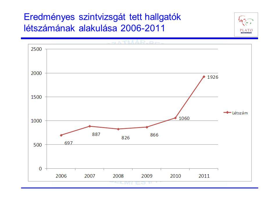 Eredményes szintvizsgát tett hallgatók létszámának alakulása 2006-2011