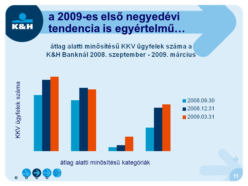 11 a 2009-es első negyedévi tendencia is egyértelmű… KKV ügyfelek száma átlag alatti minősítésű kategóriák