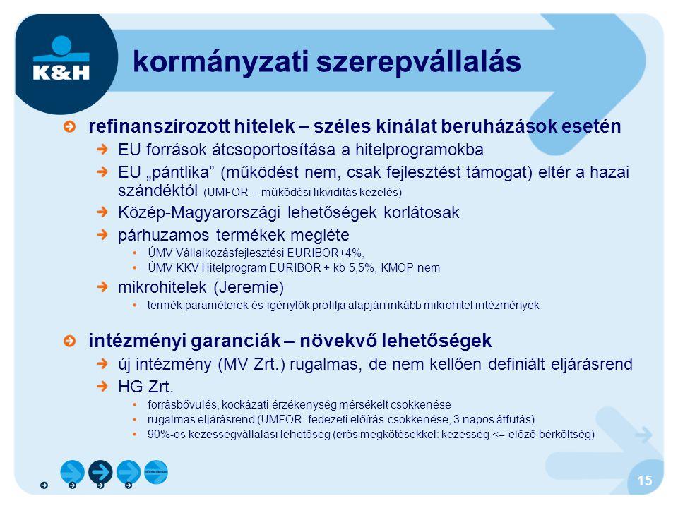 """15 kormányzati szerepvállalás refinanszírozott hitelek – széles kínálat beruházások esetén EU források átcsoportosítása a hitelprogramokba EU """"pántlik"""