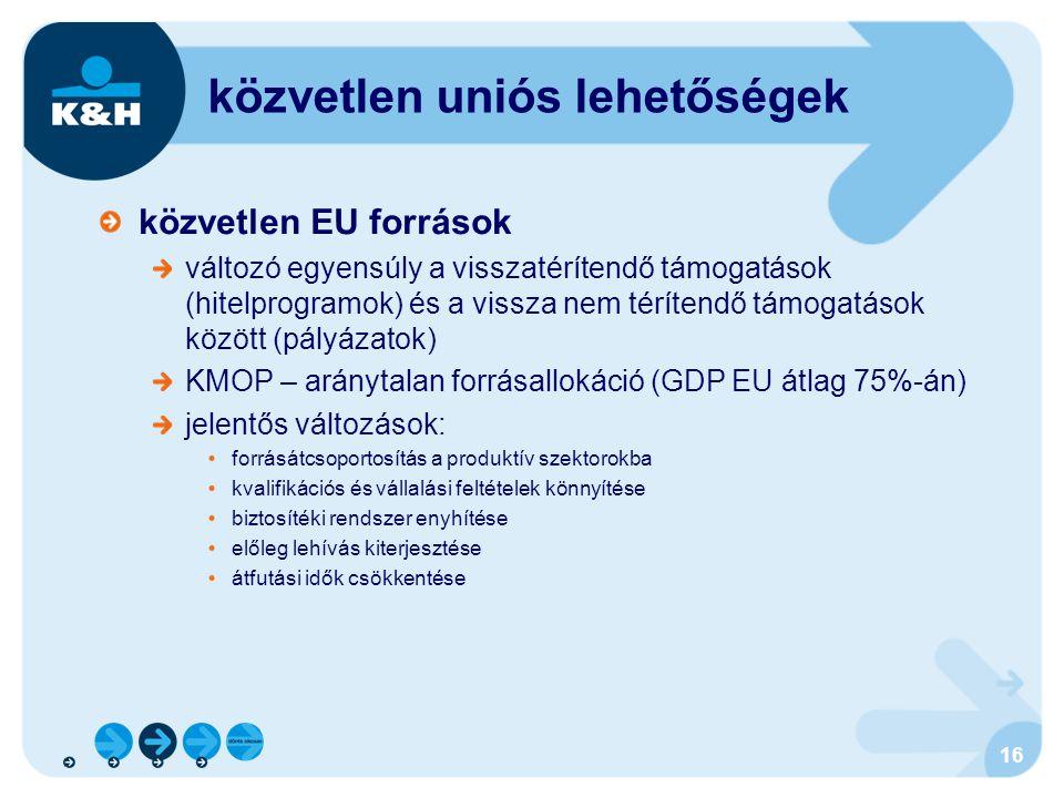 16 közvetlen uniós lehetőségek közvetlen EU források változó egyensúly a visszatérítendő támogatások (hitelprogramok) és a vissza nem térítendő támoga
