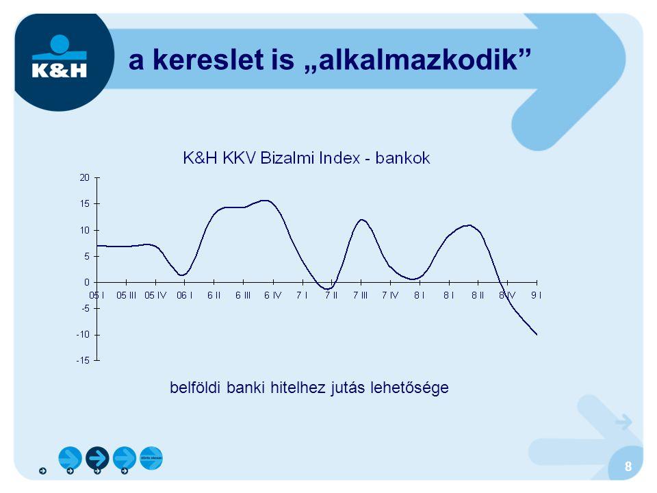 """9 """"hitelt csak annak, akinek nincs rá szüksége kis cégeknél csak a készpénzfedezet """"elég az állami garancia szerepe létfontosságúvá vált árfolyam-érzékeny, illikvid értékpapírok befektetési alapok, részvények… az ingatlanpiaci likviditás több területen gyakorlatilag megszűnt ipari ingatlanok és a lakáscélú ingatlanok egyformán érintettek a közép-magyarországi régió nincs érezhetően előnyösebb helyzetben követelések bizonytalansága, körbetartozás, látszat-likviditás korábbi magasabb forgalomhoz igazodó hitelkeretek veszélye követelés-értékesítési lehetőségek eltűnőben megtérülés veszélyei"""