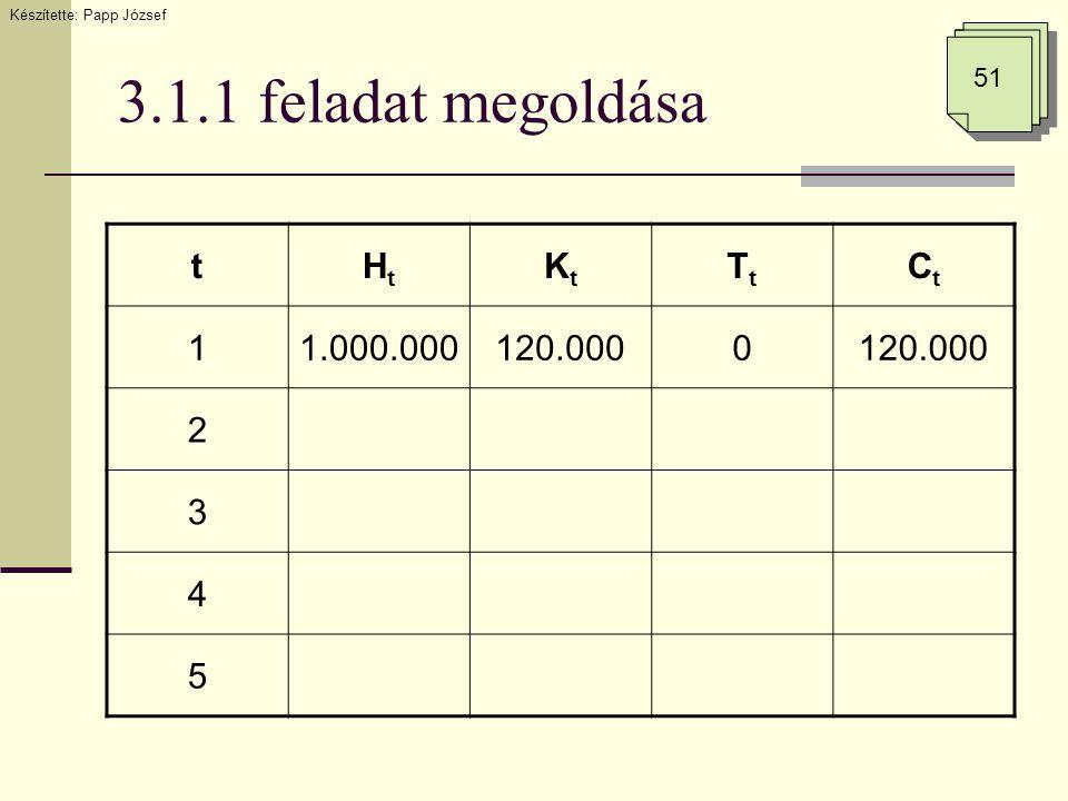 3.1.1 feladat megoldása Készítette: Papp József 51 tHtHt KtKt TtTt CtCt 11.000.000120.0000 2 3 4 5
