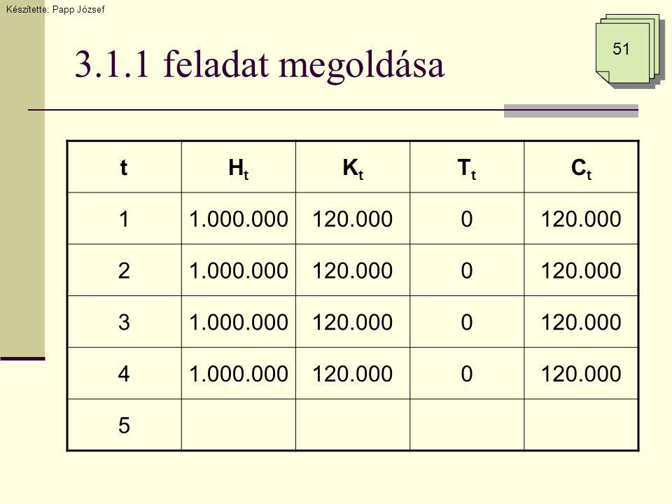 3.1.1 feladat megoldása Készítette: Papp József 51 tHtHt KtKt TtTt CtCt 11.000.000120.0000 21.000.000120.0000 31.000.000120.0000 41.000.000120.0000 5