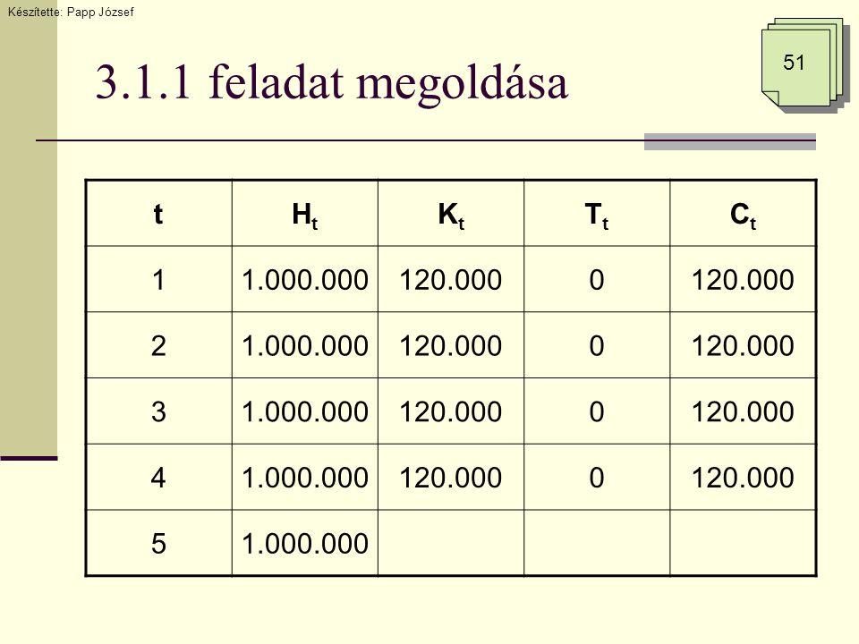 3.1.1 feladat megoldása Készítette: Papp József 51 tHtHt KtKt TtTt CtCt 11.000.000120.0000 21.000.000120.0000 31.000.000120.0000 41.000.000120.0000 51.000.000
