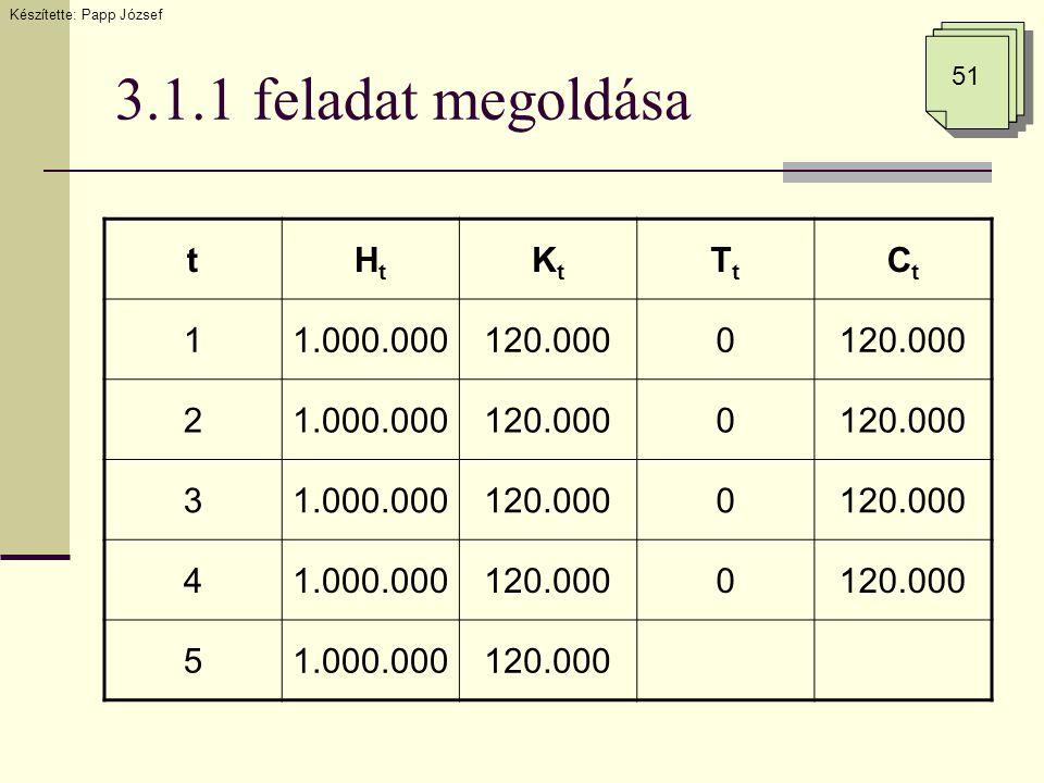3.1.1 feladat megoldása Készítette: Papp József 51 tHtHt KtKt TtTt CtCt 11.000.000120.0000 21.000.000120.0000 31.000.000120.0000 41.000.000120.0000 51.000.000120.000