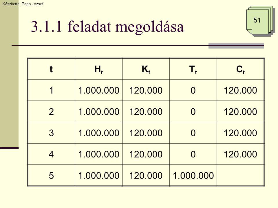 3.1.1 feladat megoldása Készítette: Papp József 51 tHtHt KtKt TtTt CtCt 11.000.000120.0000 21.000.000120.0000 31.000.000120.0000 41.000.000120.0000 51.000.000120.0001.000.000