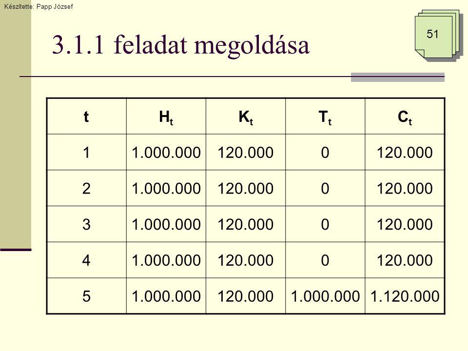 3.1.1 feladat megoldása Készítette: Papp József 51 tHtHt KtKt TtTt CtCt 11.000.000120.0000 21.000.000120.0000 31.000.000120.0000 41.000.000120.0000 51.000.000120.0001.000.0001.120.000