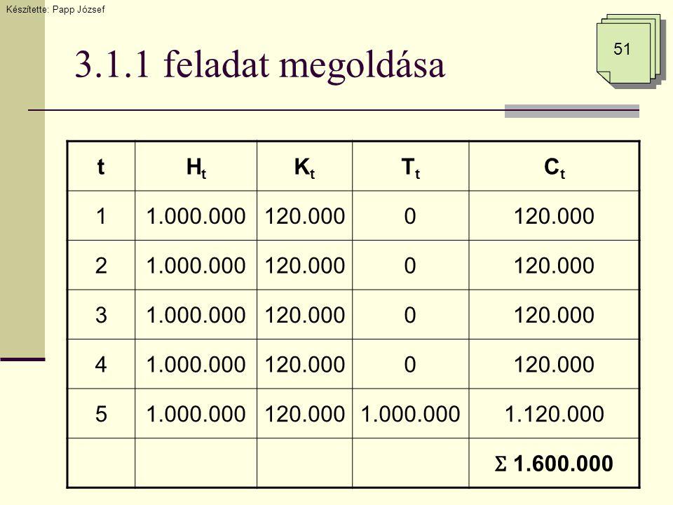 3.1.1 feladat megoldása Készítette: Papp József 51 tHtHt KtKt TtTt CtCt 11.000.000120.0000 21.000.000120.0000 31.000.000120.0000 41.000.000120.0000 51.000.000120.0001.000.0001.120.000 Ʃ 1.600.000