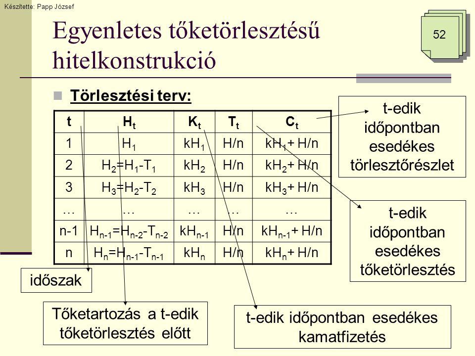 Egyenletes tőketörlesztésű hitelkonstrukció  Törlesztési terv: Készítette: Papp József 52 tHtHt KtKt TtTt CtCt 1H1H1 kH 1 H/nkH 1 + H/n 2H 2 =H 1 -T 1 kH 2 H/nkH 2 + H/n 3H 3 =H 2 -T 2 kH 3 H/nkH 3 + H/n …………… n-1H n-1 =H n-2 -T n-2 kH n-1 H/nkH n-1 + H/n nH n =H n-1 -T n-1 kH n H/nkH n + H/n időszak Tőketartozás a t-edik tőketörlesztés előtt t-edik időpontban esedékes kamatfizetés t-edik időpontban esedékes tőketörlesztés t-edik időpontban esedékes törlesztőrészlet