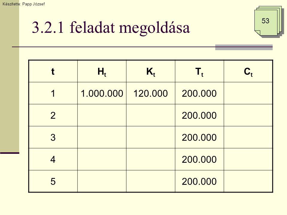 3.2.1 feladat megoldása Készítette: Papp József 53 tHtHt KtKt TtTt CtCt 11.000.000120.000200.000 2 3 4 5