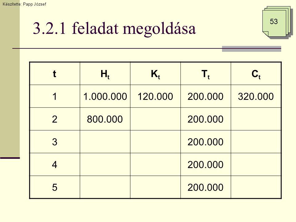3.2.1 feladat megoldása Készítette: Papp József 53 tHtHt KtKt TtTt CtCt 11.000.000120.000200.000320.000 2800.000200.000 3 4 5