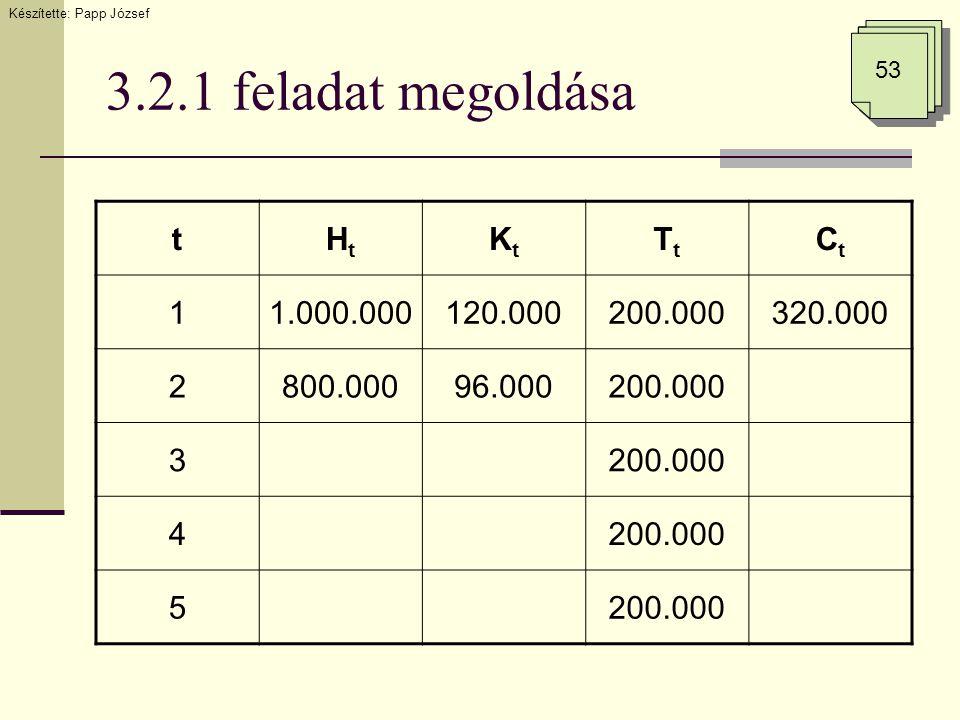 3.2.1 feladat megoldása Készítette: Papp József 53 tHtHt KtKt TtTt CtCt 11.000.000120.000200.000320.000 2800.00096.000200.000 3 4 5