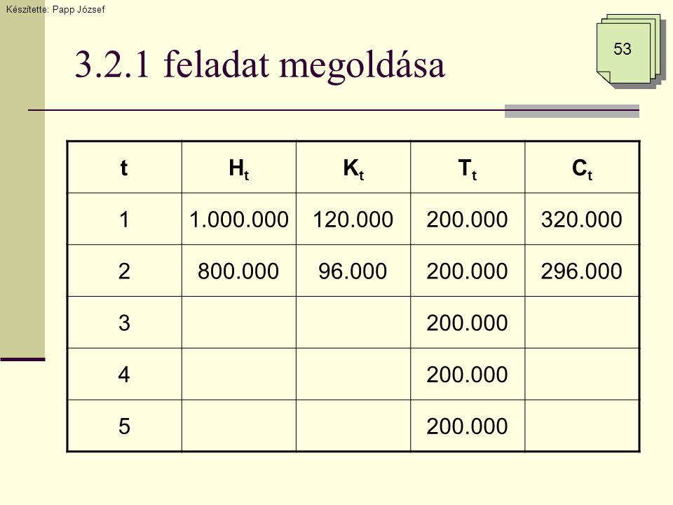 3.2.1 feladat megoldása Készítette: Papp József 53 tHtHt KtKt TtTt CtCt 11.000.000120.000200.000320.000 2800.00096.000200.000296.000 3200.000 4 5