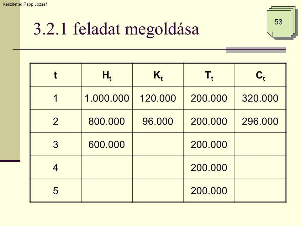 3.2.1 feladat megoldása Készítette: Papp József 53 tHtHt KtKt TtTt CtCt 11.000.000120.000200.000320.000 2800.00096.000200.000296.000 3600.000200.000 4 5