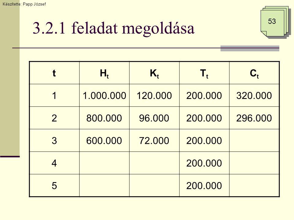 3.2.1 feladat megoldása Készítette: Papp József 53 tHtHt KtKt TtTt CtCt 11.000.000120.000200.000320.000 2800.00096.000200.000296.000 3600.00072.000200.000 4 5