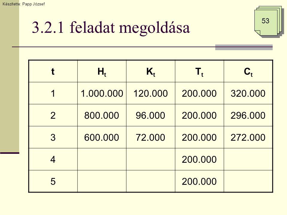 3.2.1 feladat megoldása Készítette: Papp József 53 tHtHt KtKt TtTt CtCt 11.000.000120.000200.000320.000 2800.00096.000200.000296.000 3600.00072.000200.000272.000 4200.000 5