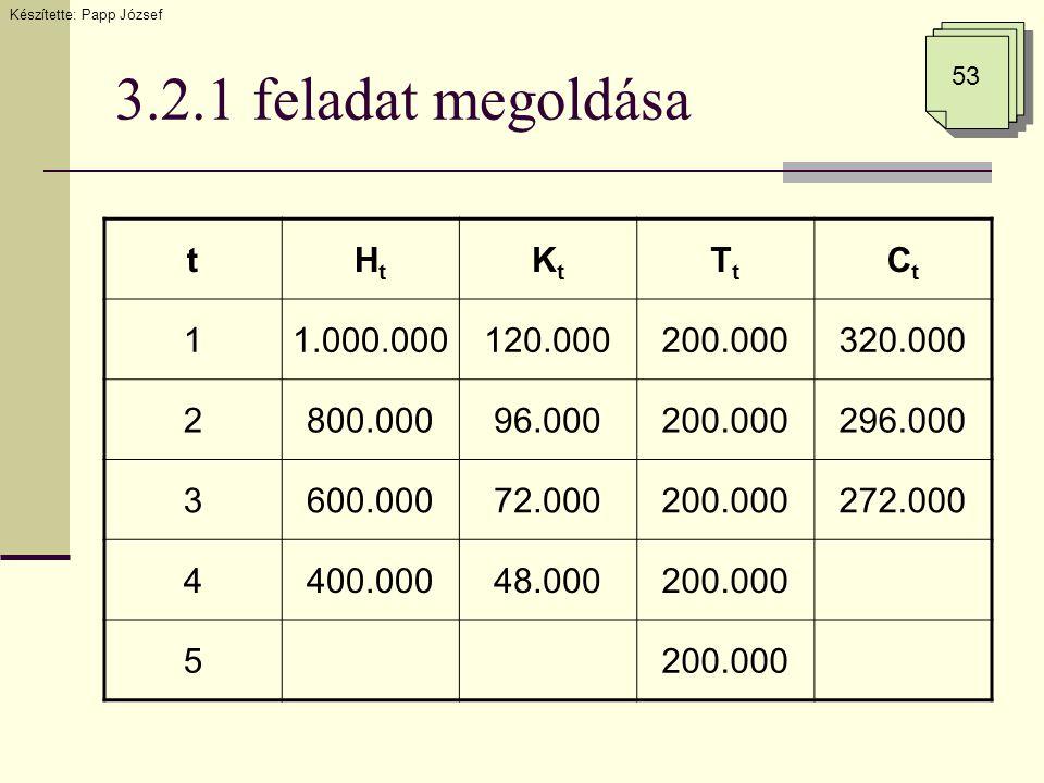 3.2.1 feladat megoldása Készítette: Papp József 53 tHtHt KtKt TtTt CtCt 11.000.000120.000200.000320.000 2800.00096.000200.000296.000 3600.00072.000200.000272.000 4400.00048.000200.000 5