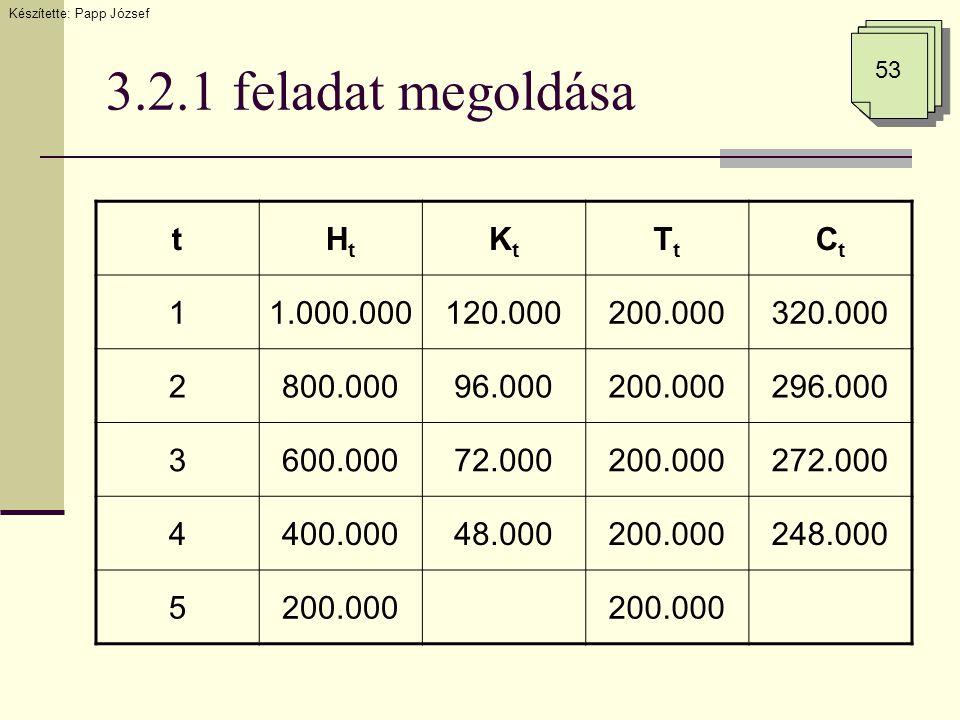 3.2.1 feladat megoldása Készítette: Papp József 53 tHtHt KtKt TtTt CtCt 11.000.000120.000200.000320.000 2800.00096.000200.000296.000 3600.00072.000200.000272.000 4400.00048.000200.000248.000 5200.000