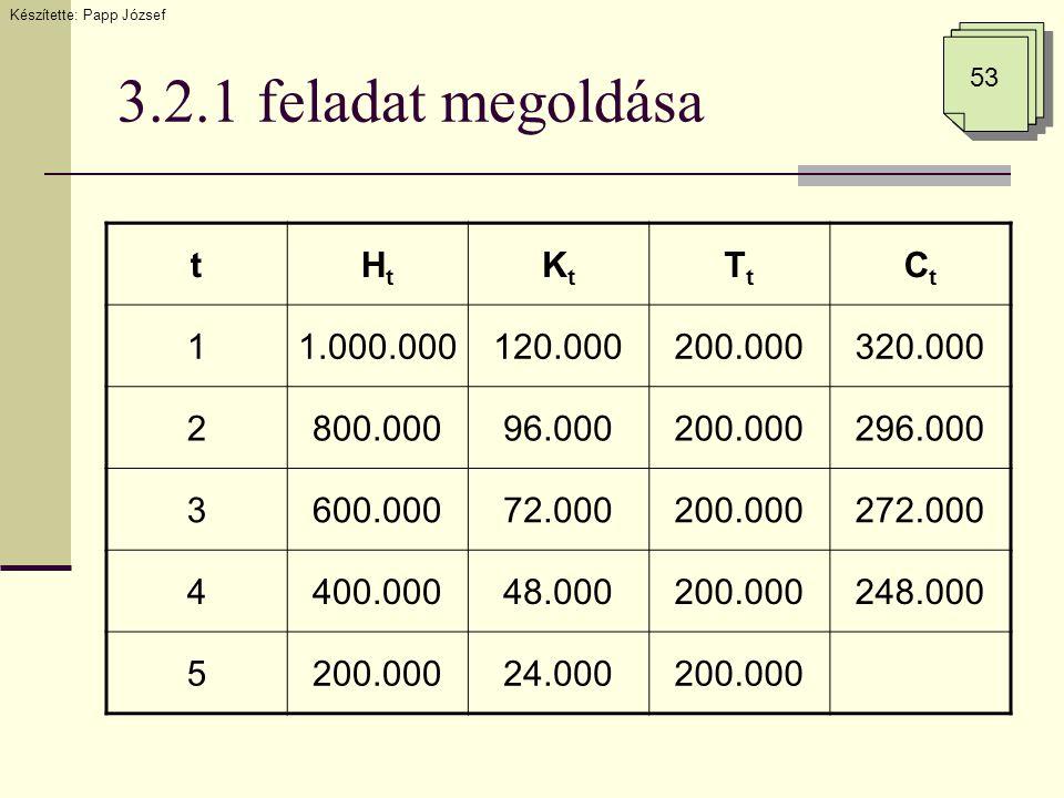 3.2.1 feladat megoldása Készítette: Papp József 53 tHtHt KtKt TtTt CtCt 11.000.000120.000200.000320.000 2800.00096.000200.000296.000 3600.00072.000200.000272.000 4400.00048.000200.000248.000 5200.00024.000200.000