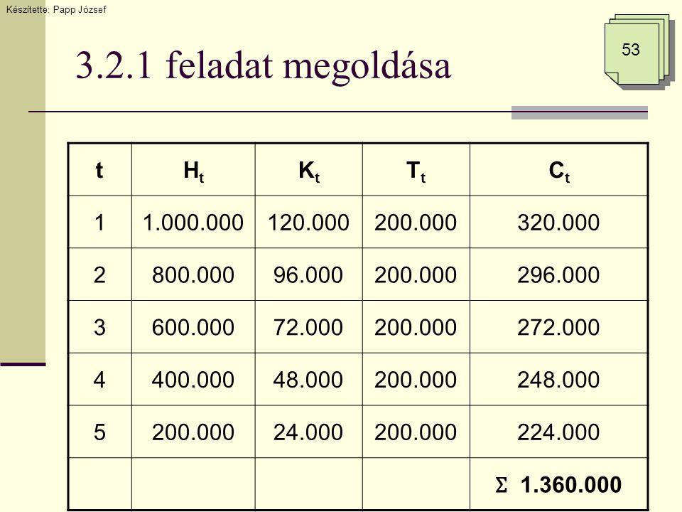 3.2.1 feladat megoldása Készítette: Papp József 53 tHtHt KtKt TtTt CtCt 11.000.000120.000200.000320.000 2800.00096.000200.000296.000 3600.00072.000200.000272.000 4400.00048.000200.000248.000 5200.00024.000200.000224.000 Ʃ 1.360.000