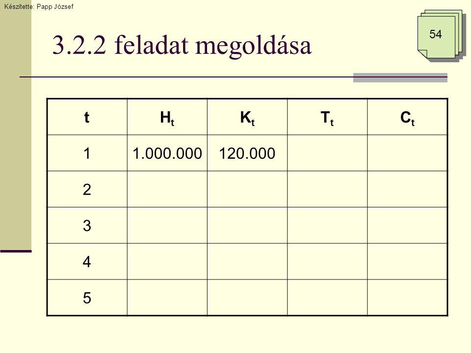 3.2.2 feladat megoldása Készítette: Papp József 54 tHtHt KtKt TtTt CtCt 11.000.000120.000 2 3 4 5