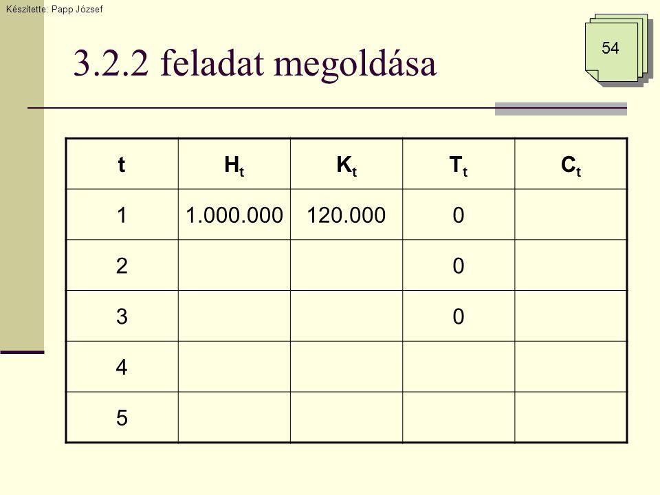 3.2.2 feladat megoldása Készítette: Papp József 54 tHtHt KtKt TtTt CtCt 11.000.000120.0000 20 30 4 5