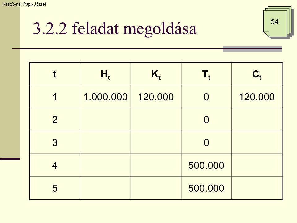 3.2.2 feladat megoldása Készítette: Papp József 54 tHtHt KtKt TtTt CtCt 11.000.000120.0000 20 30 4500.000 5