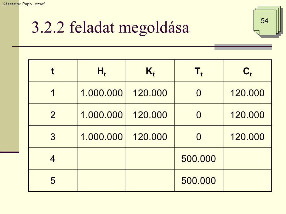 3.2.2 feladat megoldása Készítette: Papp József 54 tHtHt KtKt TtTt CtCt 11.000.000120.0000 21.000.000120.0000 31.000.000120.0000 4500.000 5