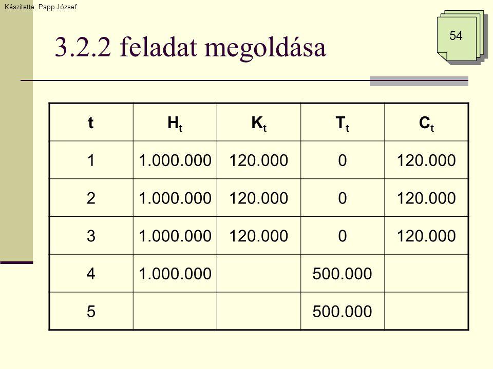 3.2.2 feladat megoldása Készítette: Papp József 54 tHtHt KtKt TtTt CtCt 11.000.000120.0000 21.000.000120.0000 31.000.000120.0000 41.000.000500.000 5