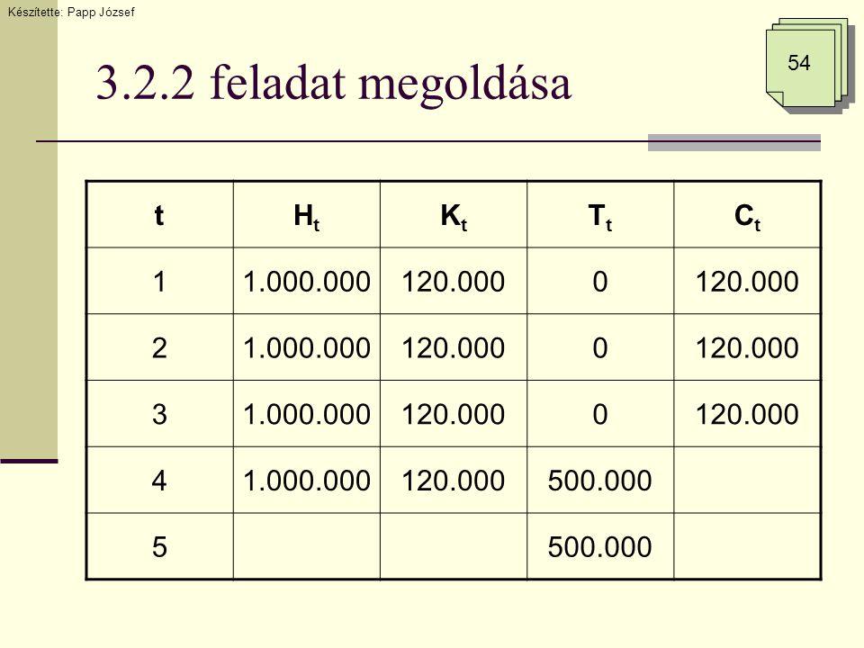 3.2.2 feladat megoldása Készítette: Papp József 54 tHtHt KtKt TtTt CtCt 11.000.000120.0000 21.000.000120.0000 31.000.000120.0000 41.000.000120.000500.000 5