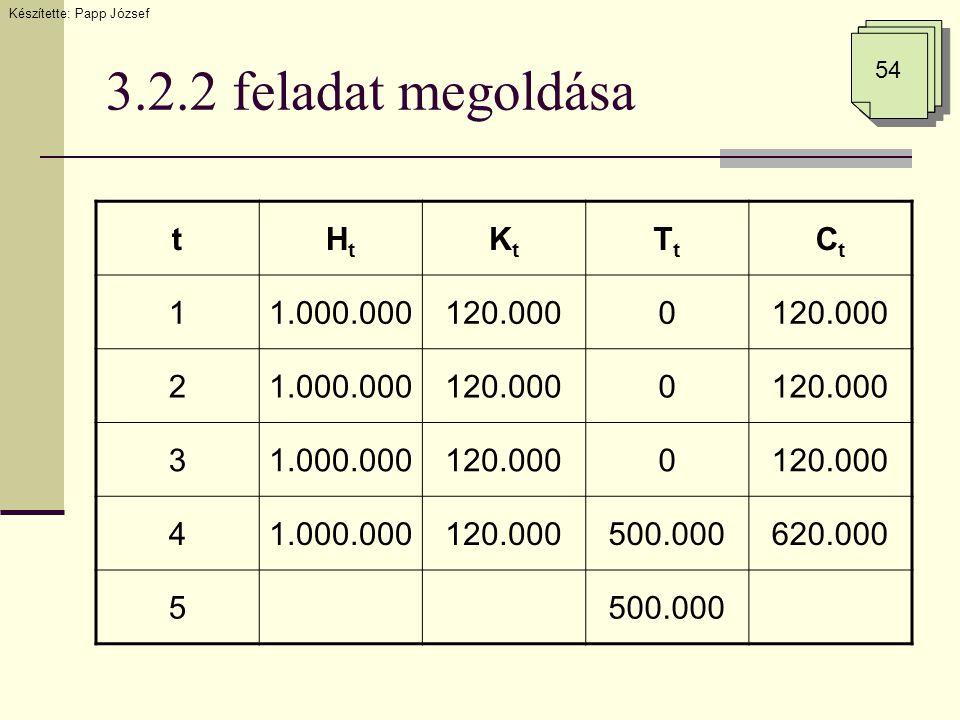 3.2.2 feladat megoldása Készítette: Papp József 54 tHtHt KtKt TtTt CtCt 11.000.000120.0000 21.000.000120.0000 31.000.000120.0000 41.000.000120.000500.000620.000 5500.000