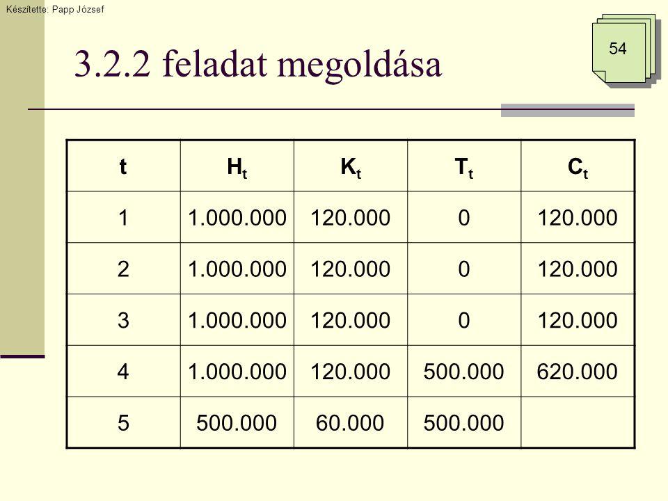 3.2.2 feladat megoldása Készítette: Papp József 54 tHtHt KtKt TtTt CtCt 11.000.000120.0000 21.000.000120.0000 31.000.000120.0000 41.000.000120.000500.000620.000 5500.00060.000500.000
