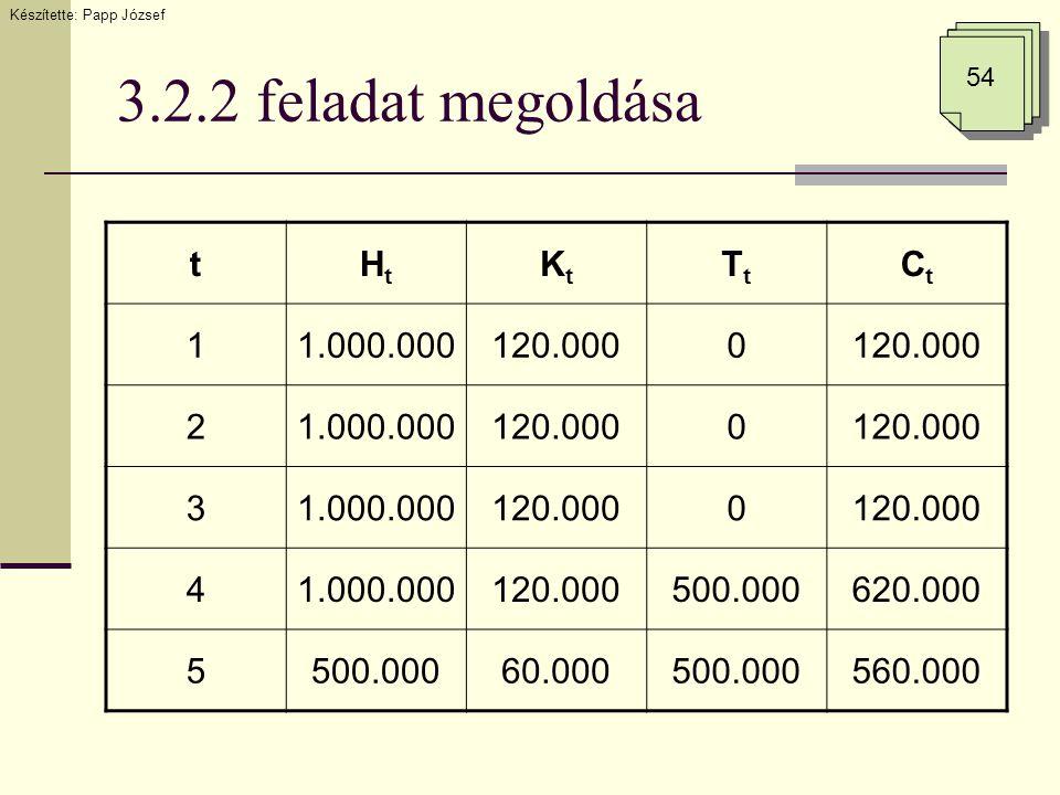 3.2.2 feladat megoldása Készítette: Papp József 54 tHtHt KtKt TtTt CtCt 11.000.000120.0000 21.000.000120.0000 31.000.000120.0000 41.000.000120.000500.000620.000 5500.00060.000500.000560.000
