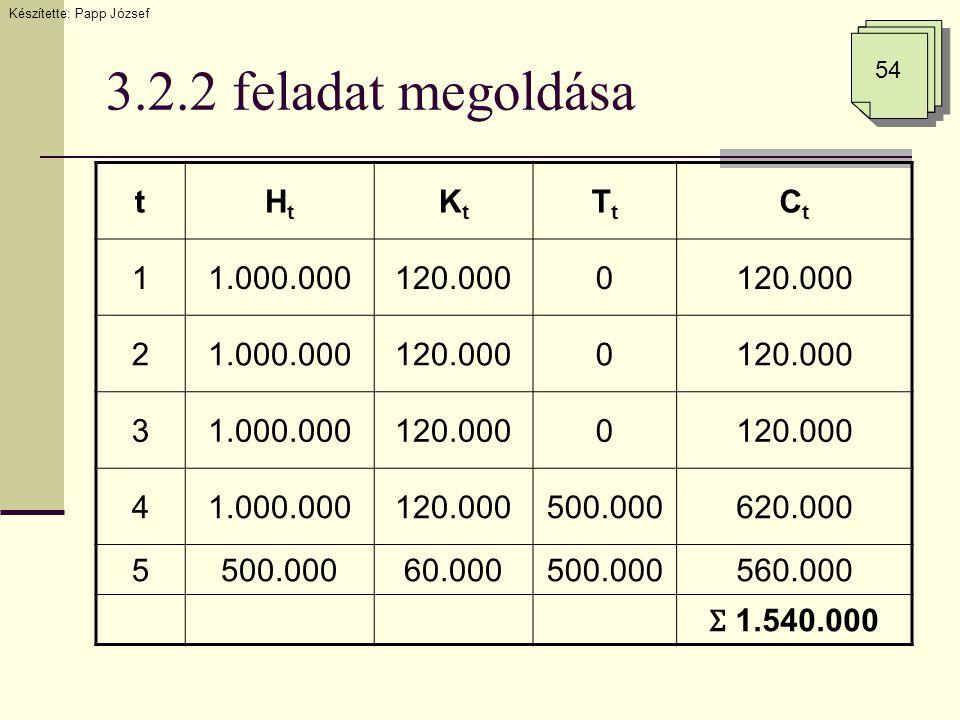 3.2.2 feladat megoldása Készítette: Papp József 54 tHtHt KtKt TtTt CtCt 11.000.000120.0000 21.000.000120.0000 31.000.000120.0000 41.000.000120.000500.000620.000 5500.00060.000500.000560.000 Ʃ 1.540.000