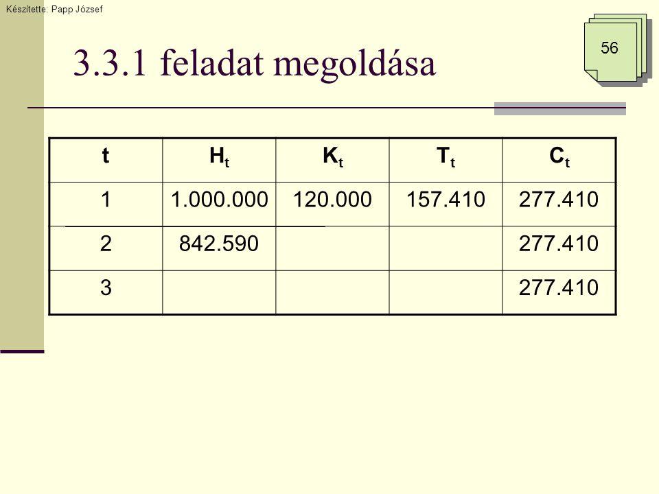 3.3.1 feladat megoldása tHtHt KtKt TtTt CtCt 11.000.000120.000157.410277.410 2842.590277.410 3 Készítette: Papp József 56