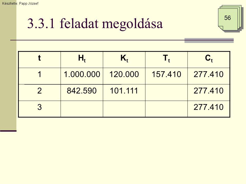 3.3.1 feladat megoldása tHtHt KtKt TtTt CtCt 11.000.000120.000157.410277.410 2842.590101.111277.410 3 Készítette: Papp József 56