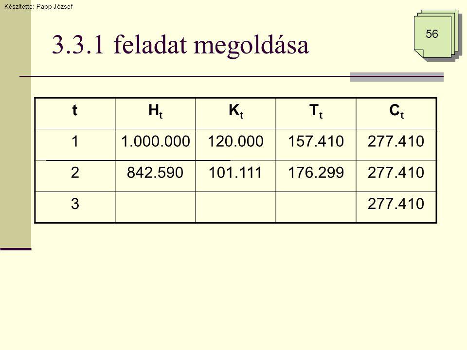3.3.1 feladat megoldása tHtHt KtKt TtTt CtCt 11.000.000120.000157.410277.410 2842.590101.111176.299277.410 3 Készítette: Papp József 56