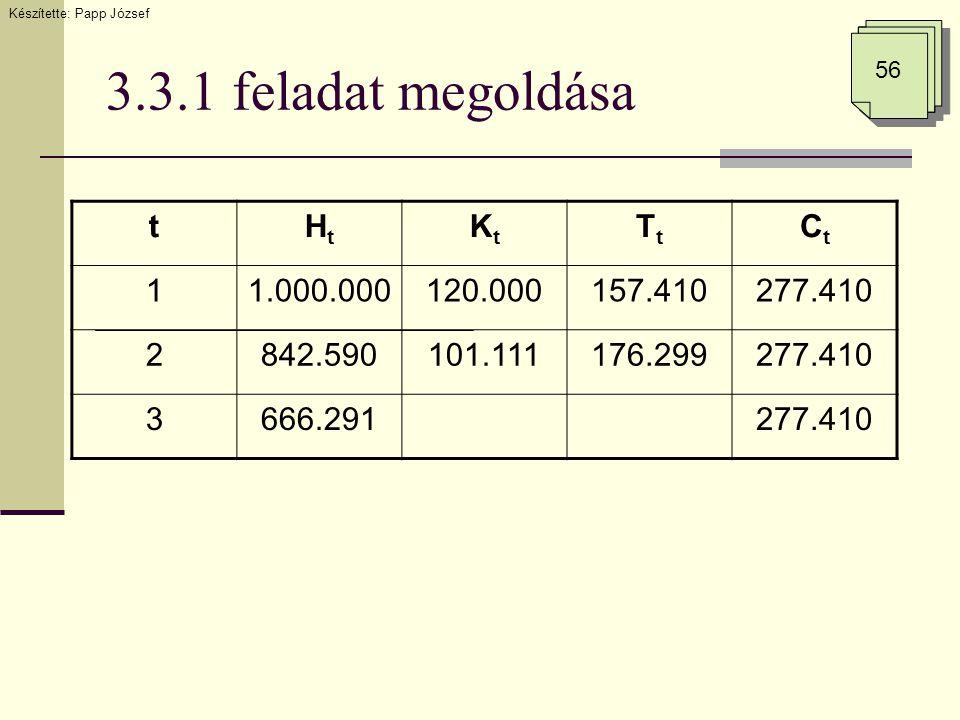 3.3.1 feladat megoldása tHtHt KtKt TtTt CtCt 11.000.000120.000157.410277.410 2842.590101.111176.299277.410 3666.291277.410 Készítette: Papp József 56