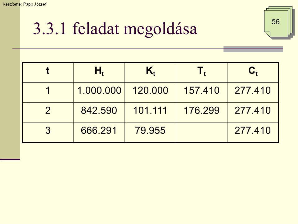3.3.1 feladat megoldása tHtHt KtKt TtTt CtCt 11.000.000120.000157.410277.410 2842.590101.111176.299277.410 3666.29179.955277.410 Készítette: Papp József 56