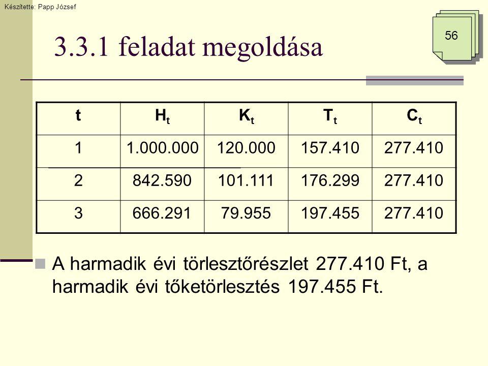 3.3.1 feladat megoldása tHtHt KtKt TtTt CtCt 11.000.000120.000157.410277.410 2842.590101.111176.299277.410 3666.29179.955197.455277.410 Készítette: Papp József 56  A harmadik évi törlesztőrészlet 277.410 Ft, a harmadik évi tőketörlesztés 197.455 Ft.