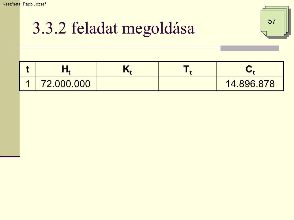 3.3.2 feladat megoldása tHtHt KtKt TtTt CtCt 172.000.00014.896.878 Készítette: Papp József 57