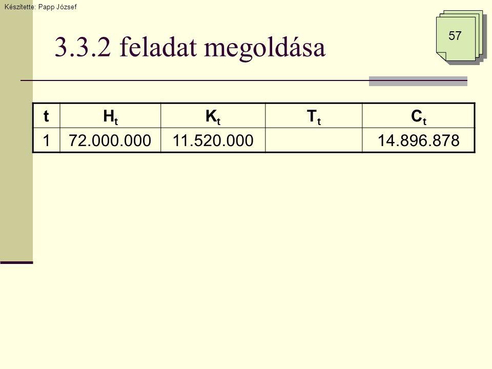 3.3.2 feladat megoldása tHtHt KtKt TtTt CtCt 172.000.00011.520.00014.896.878 Készítette: Papp József 57
