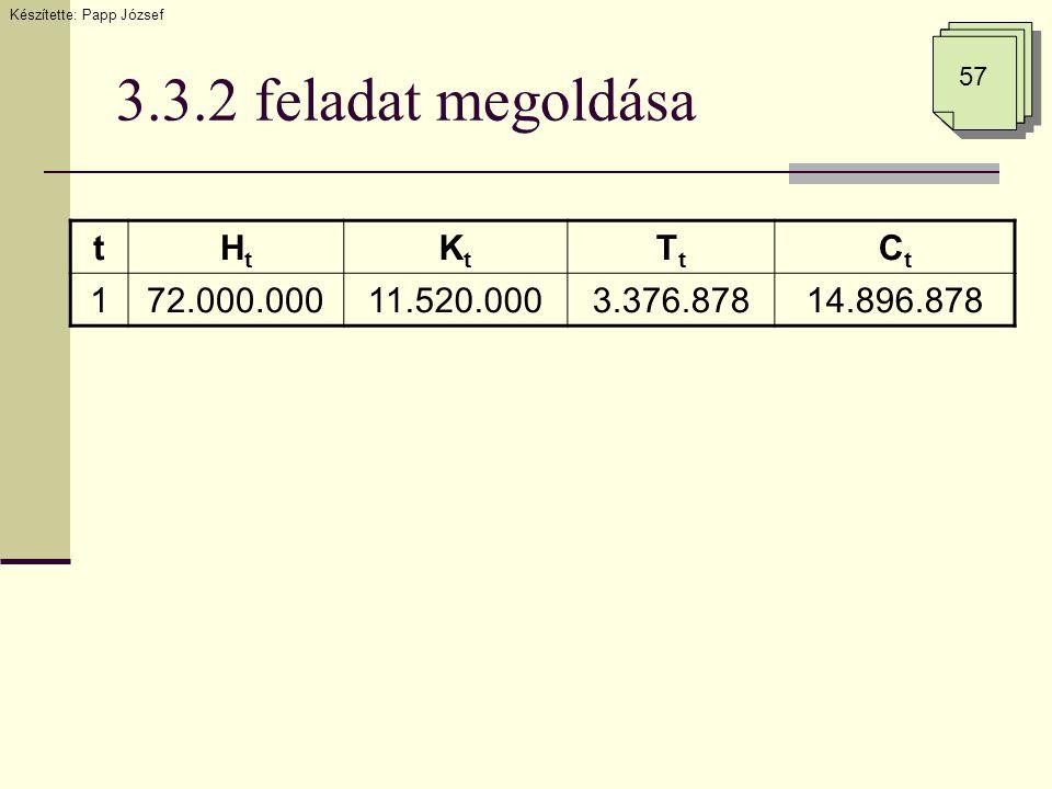 3.3.2 feladat megoldása tHtHt KtKt TtTt CtCt 172.000.00011.520.0003.376.87814.896.878 Készítette: Papp József 57