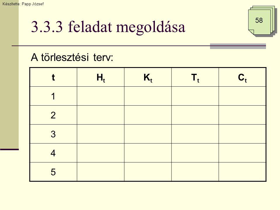 3.3.3 feladat megoldása A törlesztési terv: Készítette: Papp József 58 tHtHt KtKt TtTt CtCt 1 2 3 4 5