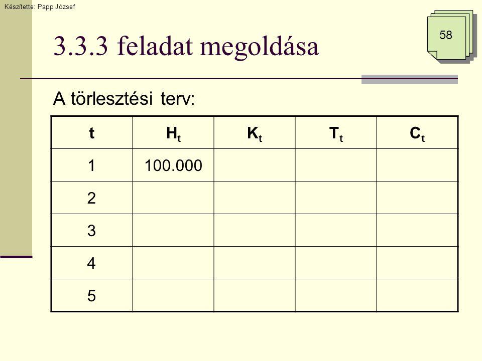 3.3.3 feladat megoldása A törlesztési terv: Készítette: Papp József 58 tHtHt KtKt TtTt CtCt 1100.000 2 3 4 5