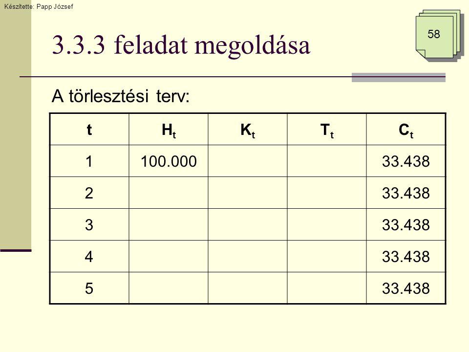 3.3.3 feladat megoldása A törlesztési terv: Készítette: Papp József 58 tHtHt KtKt TtTt CtCt 1100.00033.438 2 3 4 5