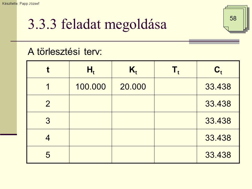 3.3.3 feladat megoldása A törlesztési terv: Készítette: Papp József 58 tHtHt KtKt TtTt CtCt 1100.00020.00033.438 2 3 4 5