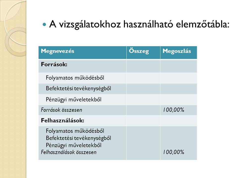  A vizsgálatokhoz használható elemzőtábla: MegnevezésÖsszegMegoszlás Források: Folyamatos működésből Befektetési tevékenységből Pénzügyi műveletekből
