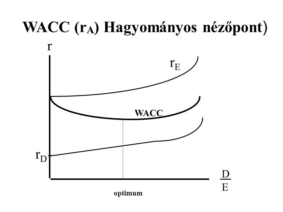 r DEDE rDrD rErE WACC WACC (r A ) Hagyományos nézőpont ) optimum